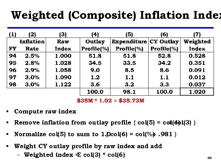 Weighted (Composite) Inflation Index • Compute raw index • Remove inflation from outlay profile