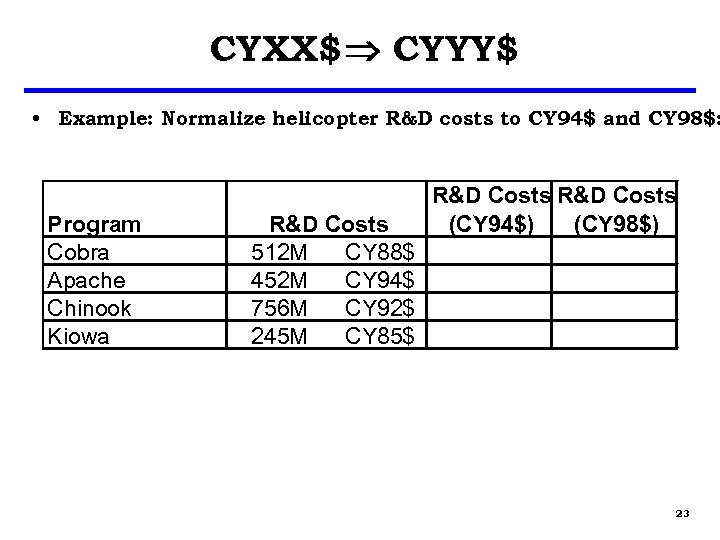 CYXX$ CYYY$ • Example: Normalize helicopter R&D costs to CY 94$ and CY 98$: