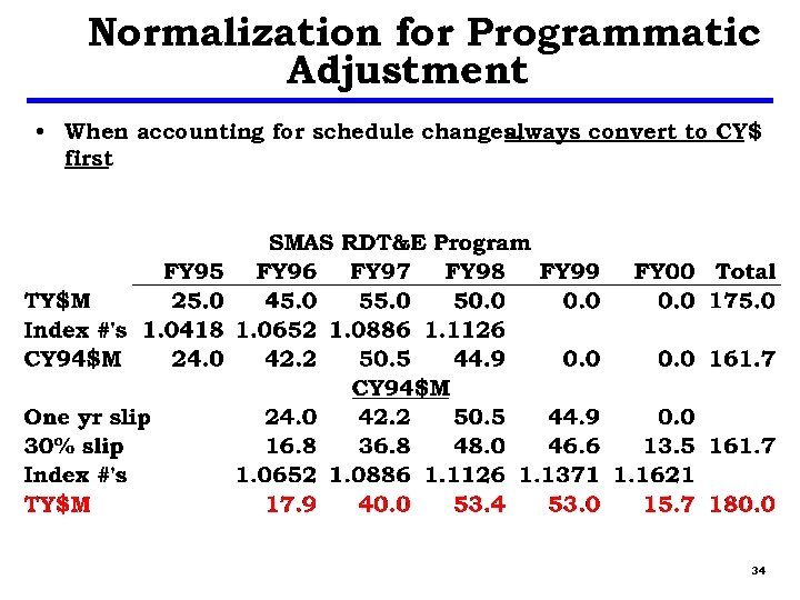 Normalization for Programmatic Adjustment • When accounting for schedule changes, always convert to CY$
