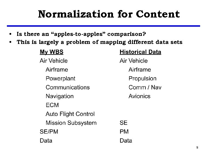 """Normalization for Content • Is there an """"apples-to-apples"""" comparison? • This is largely a"""