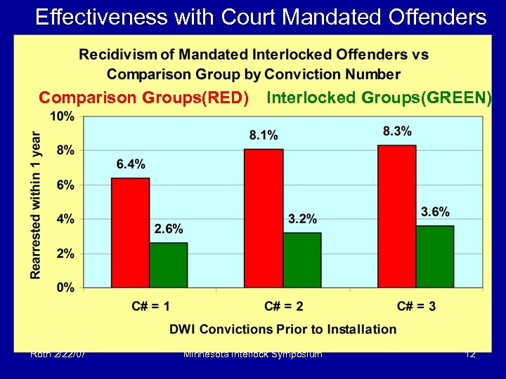 Effectiveness with Court Mandated Offenders Comparison Groups(RED) Roth 2/22/07 Interlocked Groups(GREEN) Minnesota Interlock Symposium