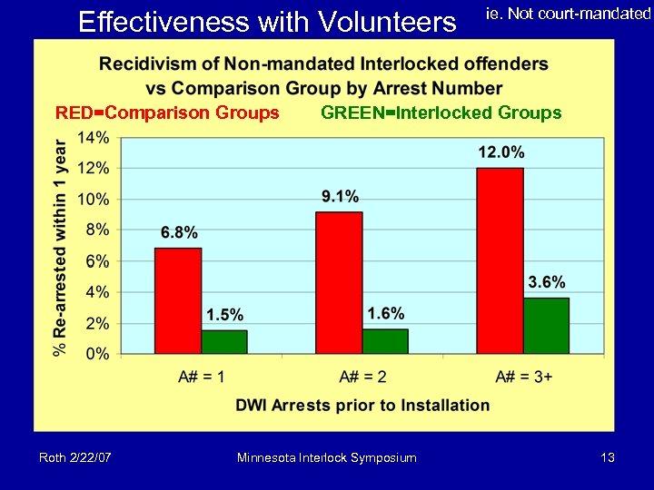 Effectiveness with Volunteers RED=Comparison Groups Roth 2/22/07 ie. Not court-mandated GREEN=Interlocked Groups Minnesota Interlock