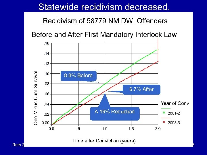 Statewide recidivism decreased. 8. 0% Before 6. 7% After A 16% Reduction Roth 2/22/07