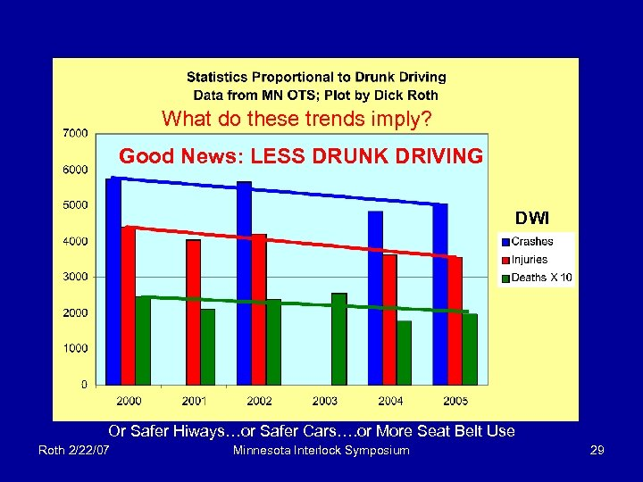 What do these trends imply? Good News: LESS DRUNK DRIVING DWI Or Safer Hiways…or