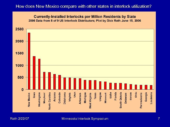 How does New Mexico compare with other states in interlock utilization? Roth 2/22/07 Minnesota