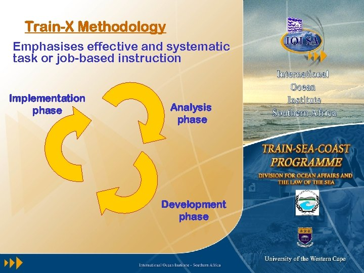 Train-X Methodology Emphasises effective and systematic task or job-based instruction Implementation phase Analysis phase