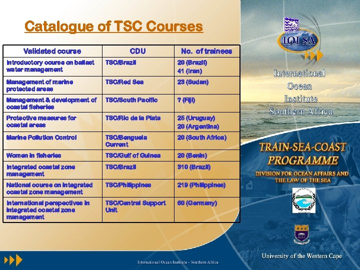 Catalogue of TSC Courses Validated course CDU No. of trainees Introductory course on ballast