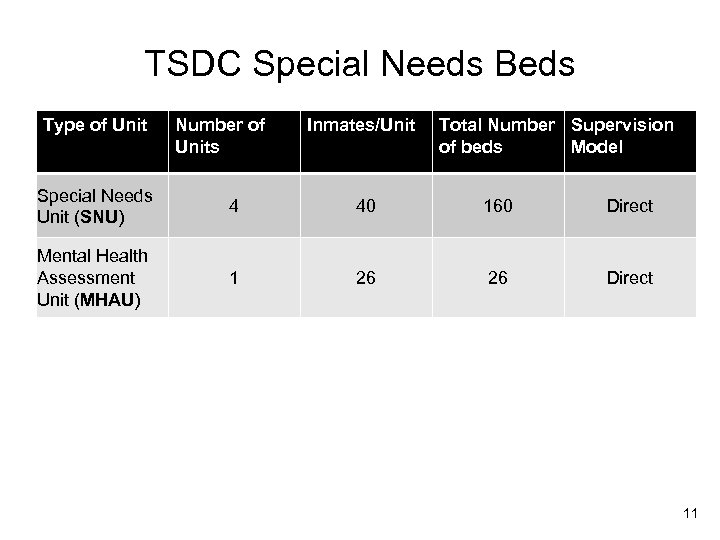 TSDC Special Needs Beds Type of Unit Number of Units Inmates/Unit Total Number Supervision