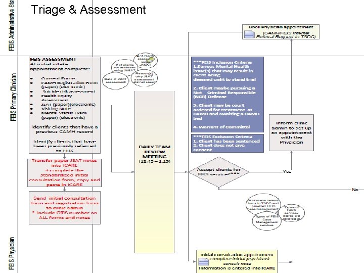 Triage & Assessment
