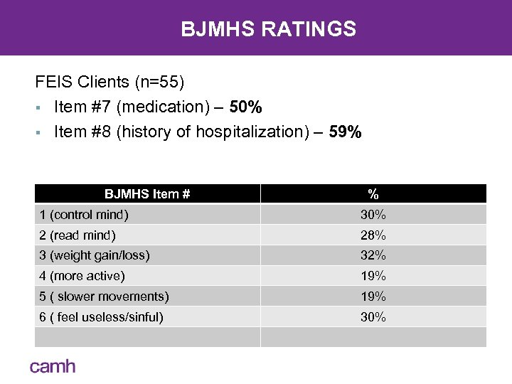 BJMHS RATINGS FEIS Clients (n=55) § Item #7 (medication) – 50% § Item #8