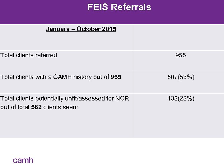 FEIS Referrals January – October 2015 Total clients referred 955 Total clients with a
