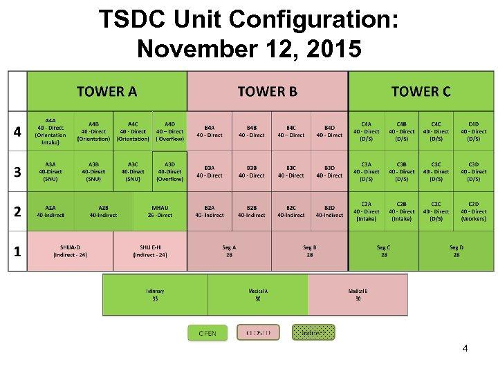 TSDC Unit Configuration: November 12, 2015 4