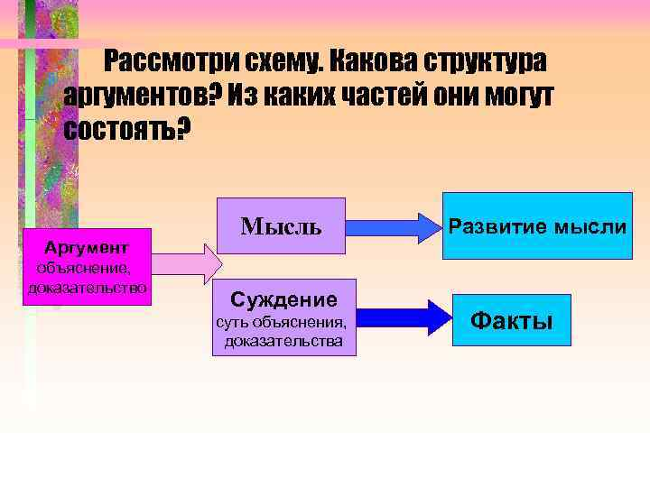 Рассмотри схему. Какова структура аргументов? Из каких частей они могут состоять? Аргумент объяснение, доказательство