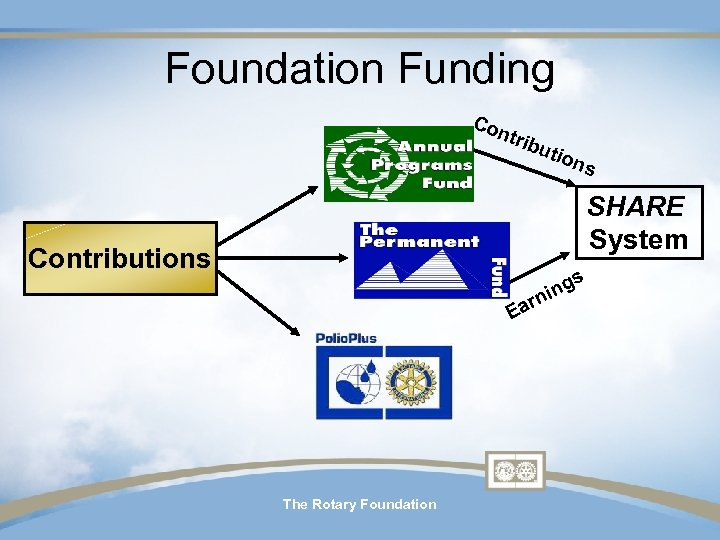 Foundation Funding Con trib utio ns SHARE System Contributions s Ea The Rotary Foundation