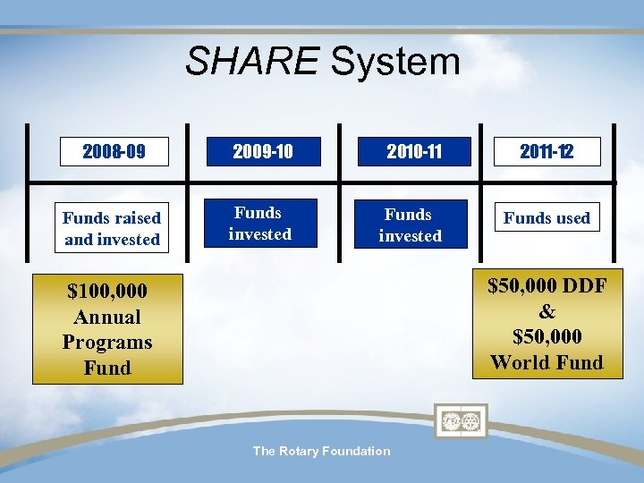 SHARE System 2008 -09 2009 -10 2010 -11 2011 -12 Funds raised and invested