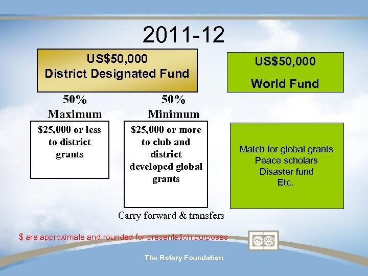 2011 -12 US$50, 000 District Designated Fund 50% Maximum $25, 000 or more to
