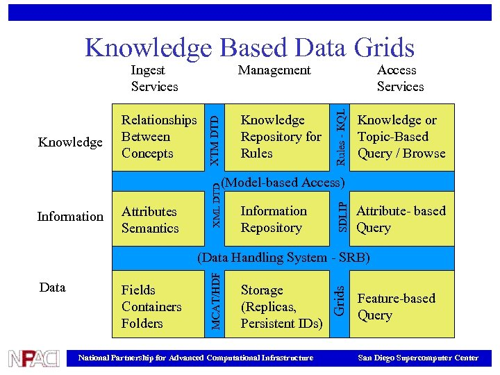 Knowledge Based Data Grids Knowledge Repository for Rules Access Services Rules - KQL Knowledge