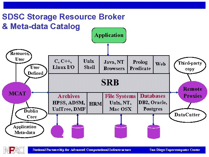 SDSC Storage Resource Broker & Meta-data Catalog Application Resource, User Defined C, C++, Linux