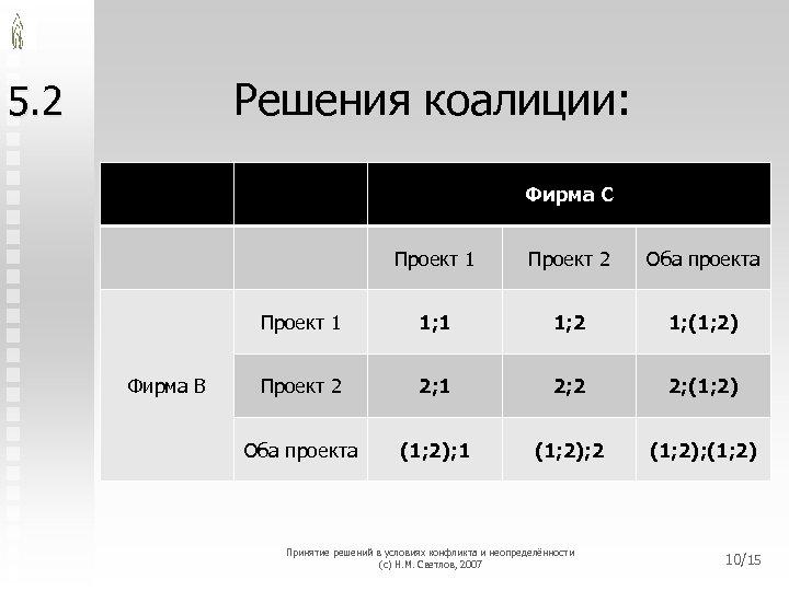 Решения коалиции: 5. 2 Фирма C Проект 1 Оба проекта Проект 1 Фирма B