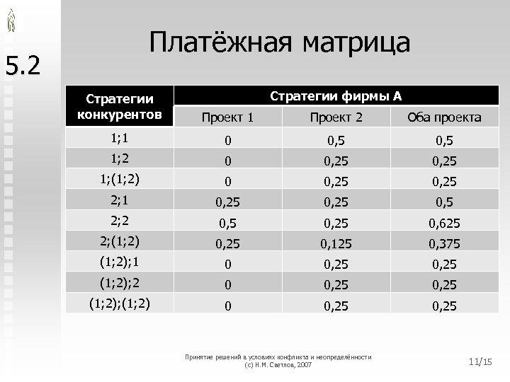 Платёжная матрица 5. 2 Стратегии фирмы A Стратегии конкурентов Проект 1 Проект 2 Оба