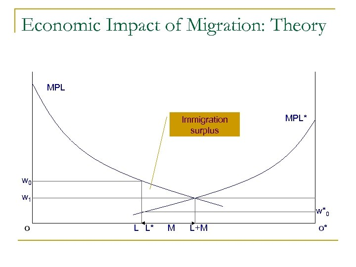 Economic Impact of Migration: Theory MPL Immigration surplus MPL* w 0 w 1 w*0