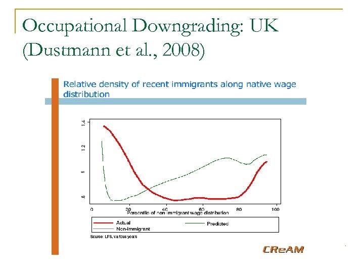 Occupational Downgrading: UK (Dustmann et al. , 2008)