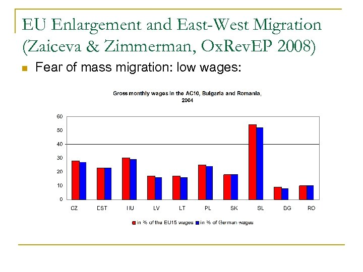 EU Enlargement and East-West Migration (Zaiceva & Zimmerman, Ox. Rev. EP 2008) n Fear