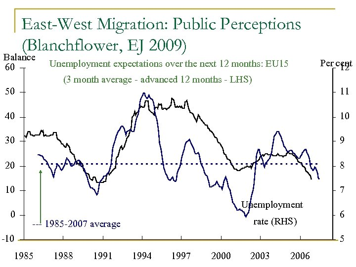 East-West Migration: Public Perceptions (Blanchflower, EJ 2009) Balance 60 Per cent 12 Unemployment expectations