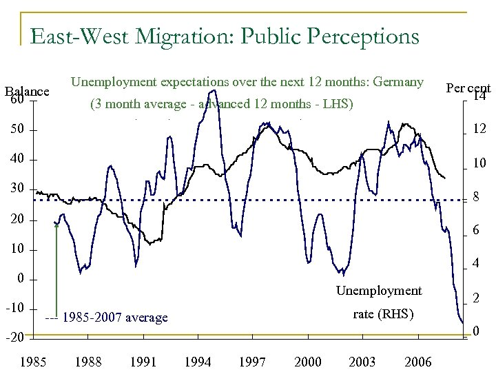 East-West Migration: Public Perceptions Balance 60 Unemployment expectations over the next 12 months: Germany