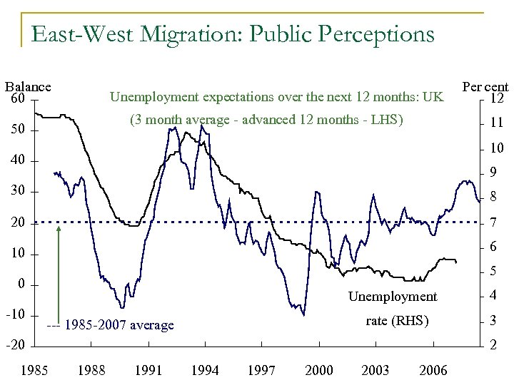 East-West Migration: Public Perceptions Balance 60 Unemployment expectations over the next 12 months: UK