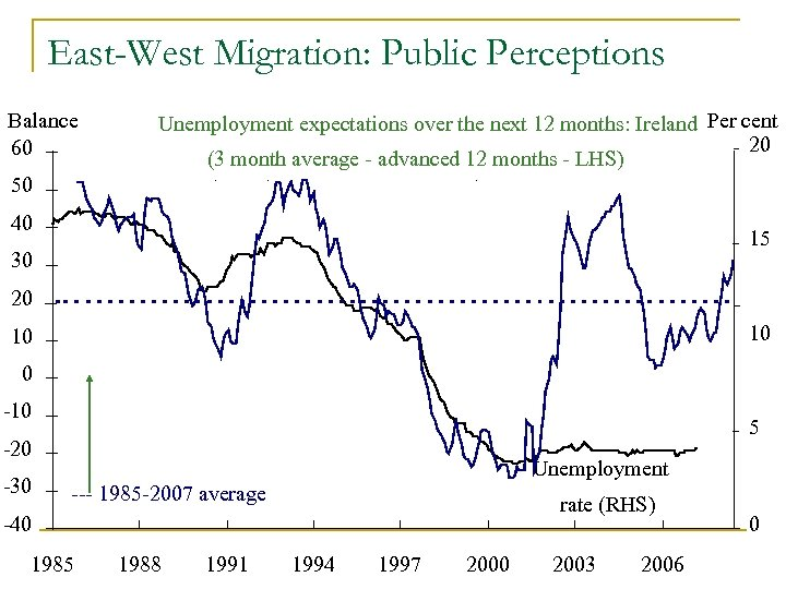 East-West Migration: Public Perceptions Balance 60 Unemployment expectations over the next 12 months: Ireland