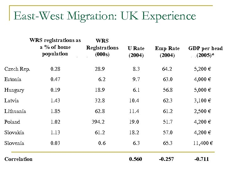 East-West Migration: UK Experience WRS registrations as WRS a % of home Registrations population