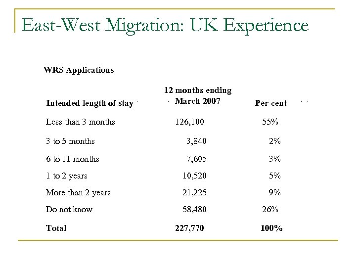 East-West Migration: UK Experience WRS Applications Intended length of stay Less than 3 months