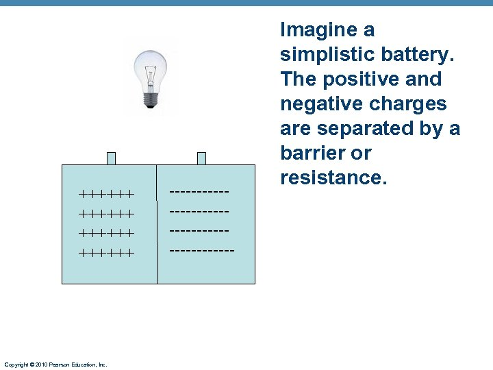++++++ Copyright © 2010 Pearson Education, Inc. --------------------- Imagine a simplistic battery. The positive