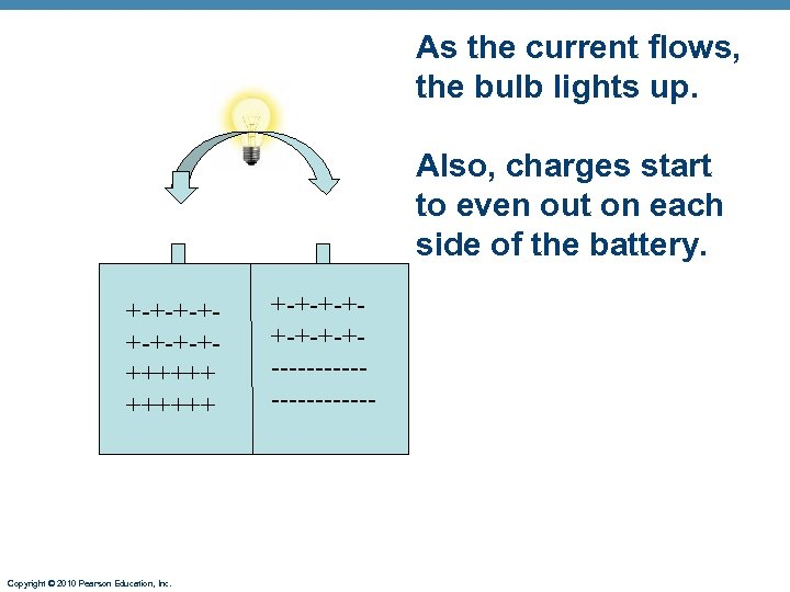 As the current flows, the bulb lights up. Also, charges start to even out