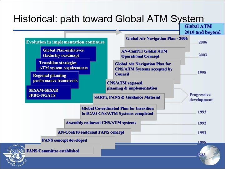 Historical: path toward Global ATM System Global ATM 2010 and beyond 4