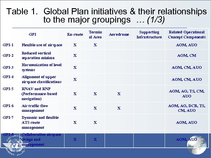 Table 1. Global Plan initiatives & their relationships to the major groupings … (1/3)