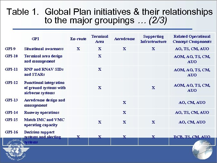 Table 1. Global Plan initiatives & their relationships to the major groupings … (2/3)