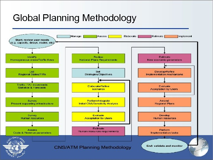 Global Planning Methodology 48