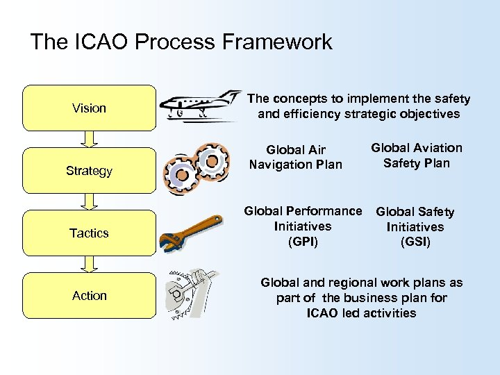 The ICAO Process Framework Vision Strategy Tactics Action The concepts to implement the safety