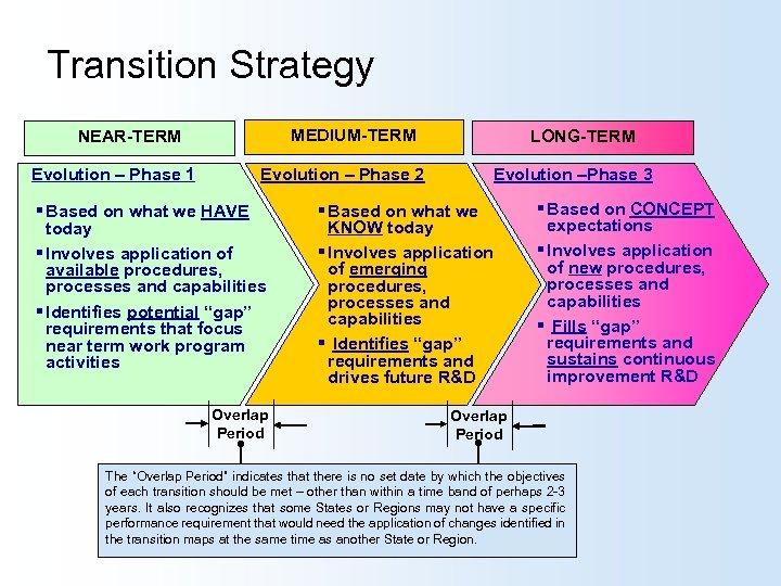 Transition Strategy MEDIUM-TERM NEAR-TERM Evolution – Phase 1 Evolution – Phase 2 § Based