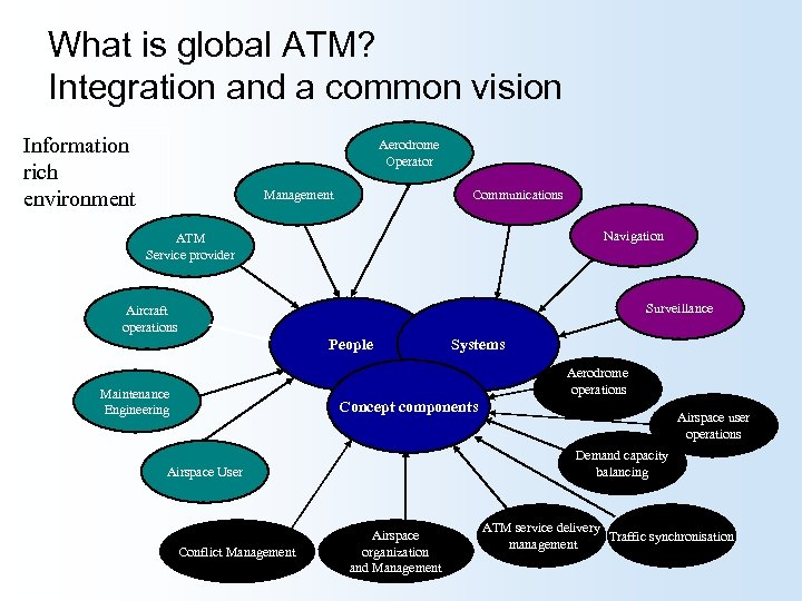 What is global ATM? Integration and a common vision Information rich environment Aerodrome Operator