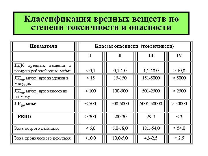 Классификация вредных веществ по степени токсичности и опасности Показатели Классы опасности (токсичности) I II