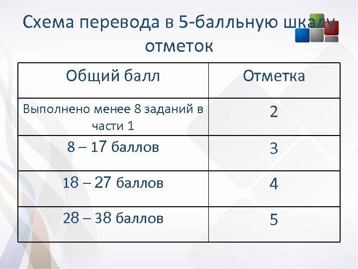 Схема перевода в 5 -балльную шкалу отметок Общий балл Отметка Выполнено менее 8 заданий