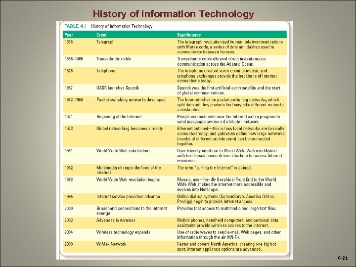 History of Information Technology 4 -21