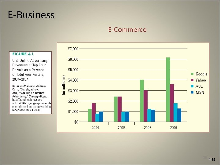 E-Business E-Commerce 28 4 -28