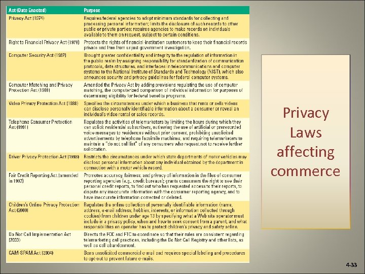 Privacy Laws affecting commerce 4 -33