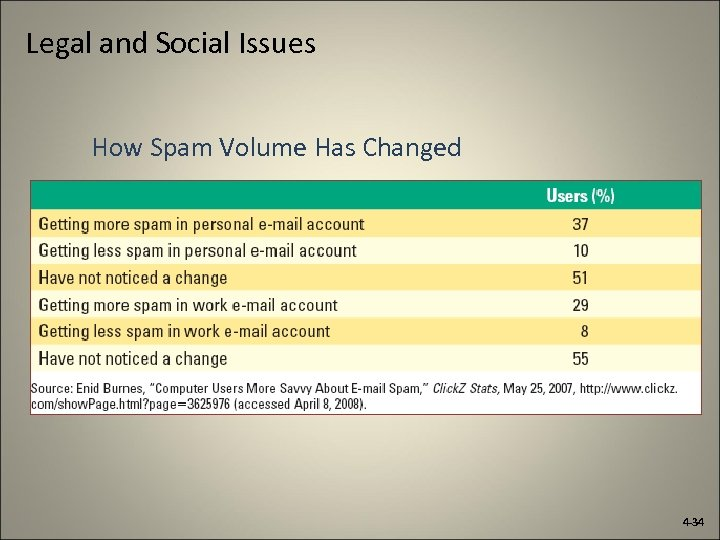 Legal and Social Issues How Spam Volume Has Changed 4 -34