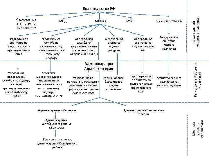 Управления федеральной службой по надзору в сфере природопользовани я по Алтайскому краю Федеральная служба
