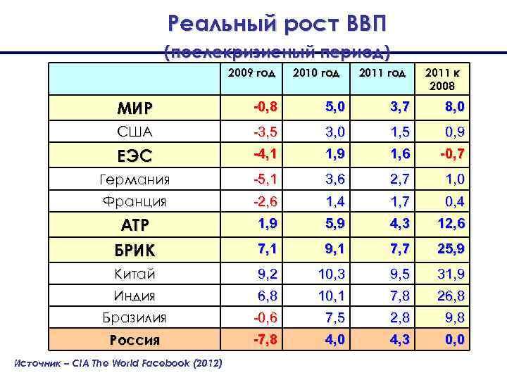 Реальный рост ВВП (послекризисный период) 2009 год 2010 год 2011 к 2008 МИР -0,